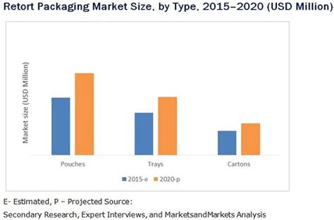 Retort Packaging Market by Type, Material, End Use ...