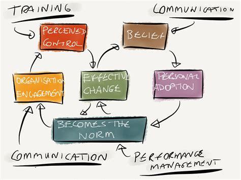 training  communication affect change change factory
