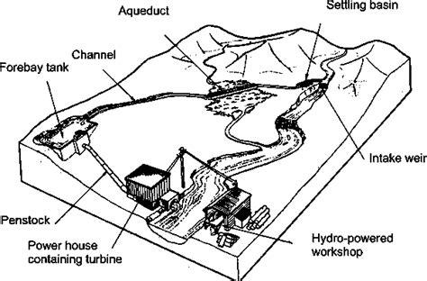 plan  micro hydro power plant howtopedia english