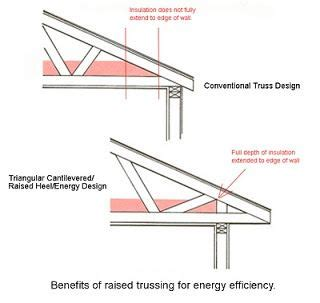 raised heel truss also called an energy truss is a roof truss that is designed to reduce