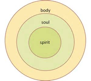 Difference Between Soul and Spirit