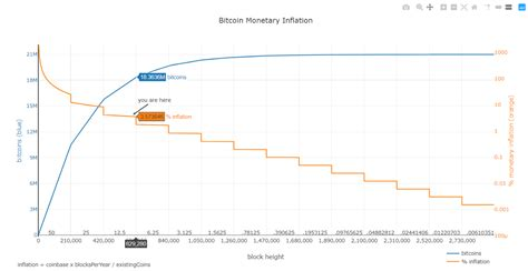 Fair value, p/e equivalent and fundamental investing data of many cryptocurrencies. Bitcoin's Deflationary Model and its Impact on the Price   by 3Сommas Blog   Medium