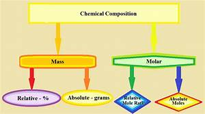 Mass and Molar Chemical Composition - Relative vs ...