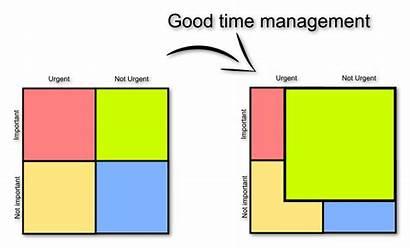Eisenhower Matrix Management Priority Principle Prioritize Urgent
