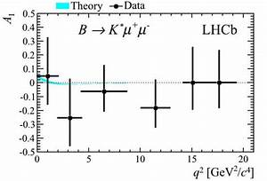 Teilchenzahl Berechnen : r tselhafte asymmetrien beim zerfall von b teilchen ~ Themetempest.com Abrechnung