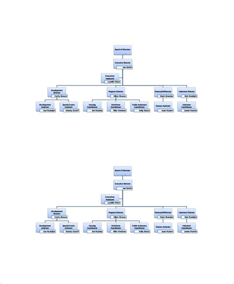sample human resources organizational chart