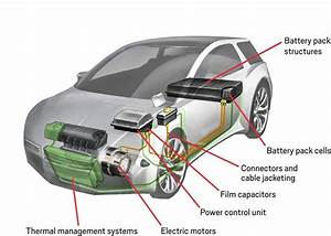 A Diagram Of A Transparent Car Highlighting The Various Applications For Plastics In Electric