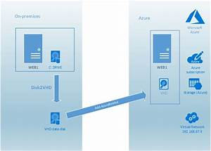 Migrate Physical Server To Azure Vm Using Disk2vhd Tool