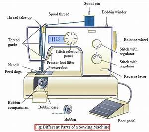 Diagram Of Sewing Machine Parts