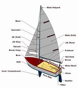 Parts Of A 420 Sailboat