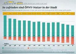 Adac Einverständniserklärung Für Ein Mit Nur Einem Elternteil : adac monitor 2017 umfrage zur mobilit t in der stadt ~ Themetempest.com Abrechnung