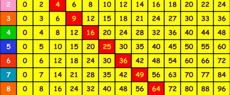 multiplication tables interactive games times table games eleanor palmer primary