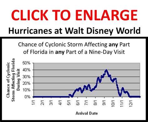 chance  hurricane affecting florida  visit