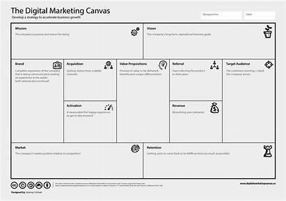 Canvas Marketing Kpis
