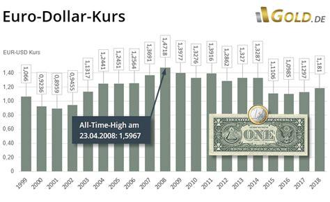 usd dollar kurs usd dollar kurs