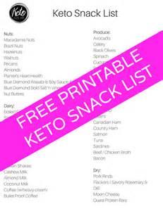 Keto Diet Food List Printable Free