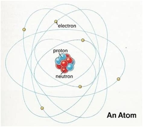 Barium Protons by Barium Atom Model Project Chemical Elements Platinum