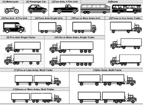 Automatic Vehicle Classification System