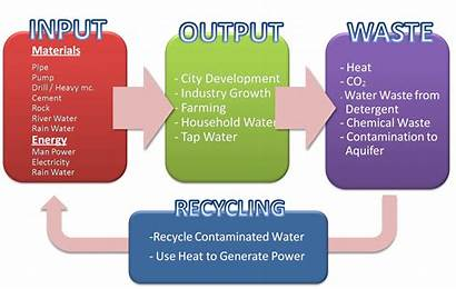 Water Underground Input Output Energy Waste Material