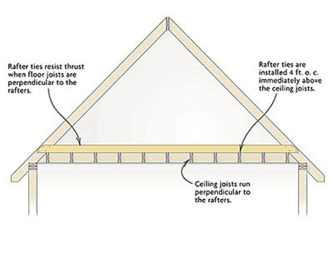rafter ties vs collar ties fine homebuilding