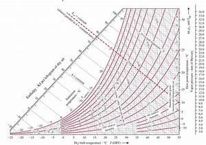 Psychrometric Chart Si Units Ebook Download