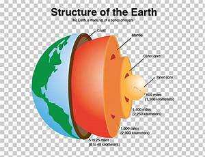 Crust Earth U0026 39 S Spheres Inner Core Structure Png  Clipart