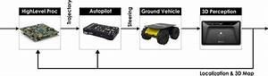Autonomous Mobile Robot Design