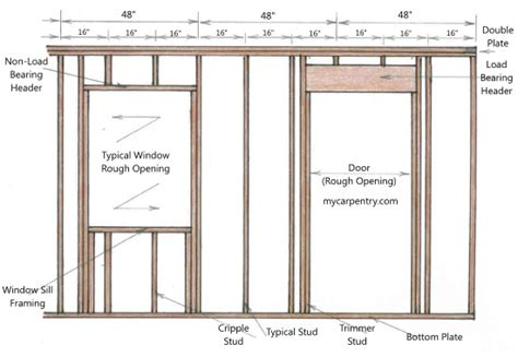 Framing A Door Easy To Mount Curtain Rods Air Curtains Suppliers In Hyderabad Gray And Yellow Ideas Awning Window Wall Revit Thermal Target Circular Shower Rail Australia Burlap Feed Sack Kohls Treatments