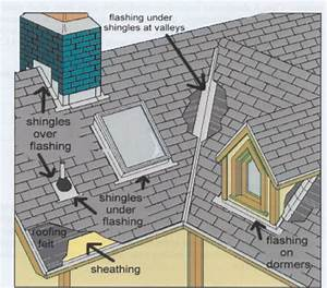 Anatomy Of Roofing