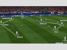 Tactical Analysis Atlético Madrid vs Real Madrid in the
