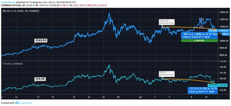 The ethereum price page is part of the coindesk 20 that features price history, price ticker, market cap and live charts for the top cryptocurrencies. Bitcoin Vs. Ethereum: Bitcoin (BTC) And Ethereum (ETH) Price Face A Pull-back - Latest ...