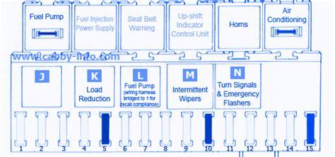 1995 Vw Passat Fuse Box Cover by Vw Vanagon 1982 Fuse Box Block Circuit Breaker Diagram