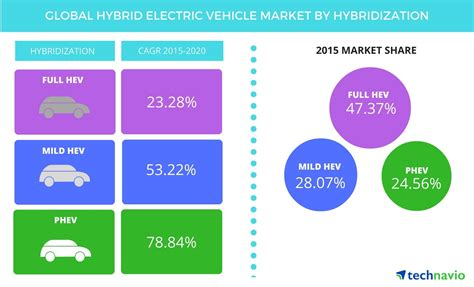 Electric Vehicle Market by Global Hybrid Electric Vehicle Market To Post 37 Cagr