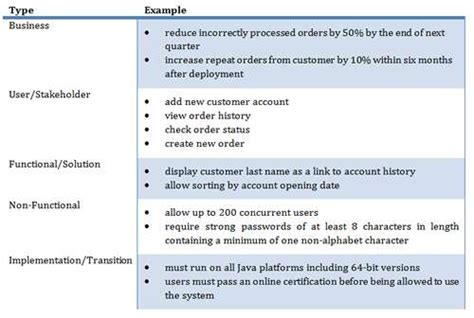 Business Requirements Modeling Example  Business Models