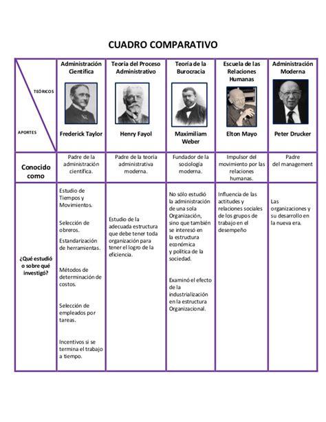 teorias de la administracion