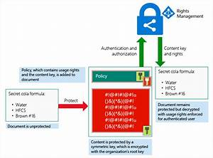 how azure rms works azure information protection With document management system azure