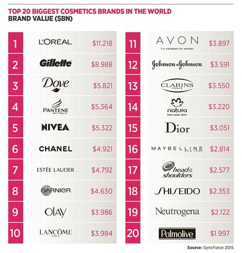 Mergers Dominate $473billion Beauty Industry Raconteur
