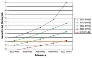 wirtschaftlichkeit von photovoltaikanlagen berechnen ikz