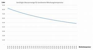 Wasserverbrauch Berechnen : physik boiler warmwasserspeicher oder durchlauferhitzer erhard rainer ~ Themetempest.com Abrechnung