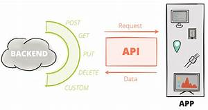 Apis  Introduction And Context