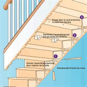 Escalier En Bois Qui Grince Comment Faire by Faire Cesser Les Grincements Aide Pour La Deco Dans Le