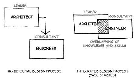integrated design process   ca paradigm