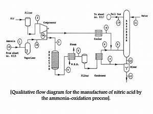 Process Flow Diagram Nitric Acid