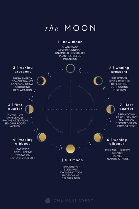 lunar guide moon phases decoded  part gypsy