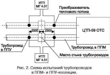 Межгосударственный стандарт гост 253802014 здания и сооружения. метод измерения плотности тепловых потоков проходящих через. гарант