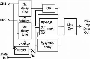 Chip Diagram  Prbs Generator  Pre