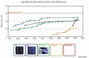 Solar Cell Efficiencies