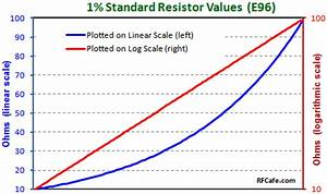 Electronic Components Chart Standard Resistor Values Rf Cafe