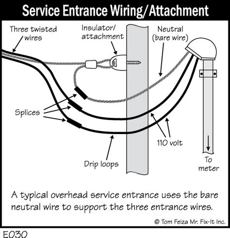 Electrical Service Entrance Wiring Diagram electrical home systems data inc
