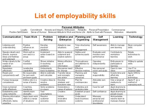 skills to list on a 28 images pics for gt soft skills